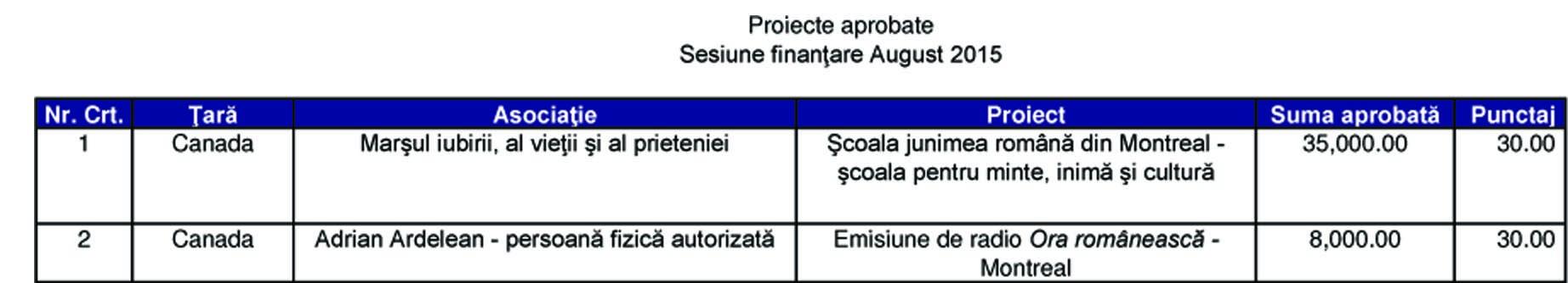 Au apărut rezultatele celei de-a doua sesiuni de finanțare DPRRP